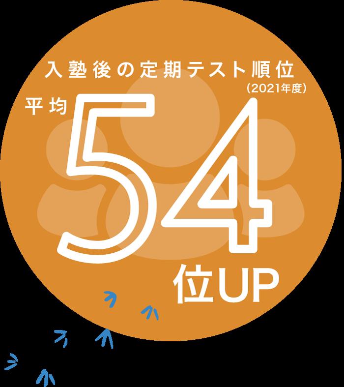 生徒在籍数52人(2021年3月時点)