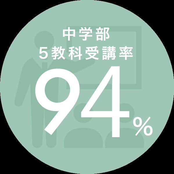 中学部5教科受講率92%