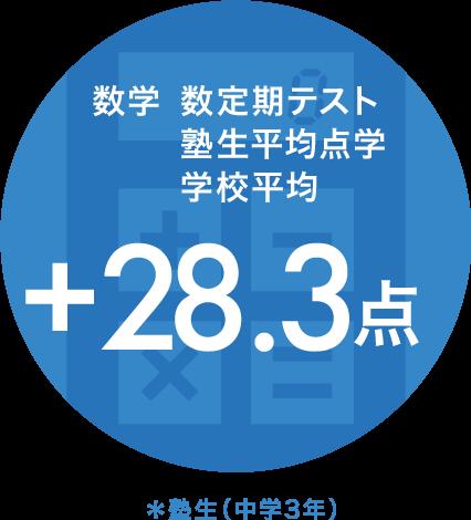 数学定期テスト塾生平均点学校平均 プラス21.8点